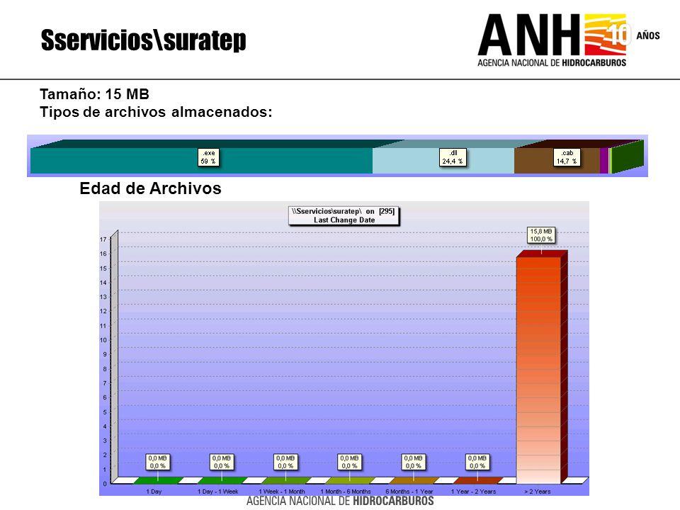 Sservicios\suratep Edad de Archivos Tamaño: 15 MB