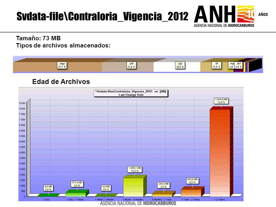 Svdata-file\Contraloria_Vigencia_2012