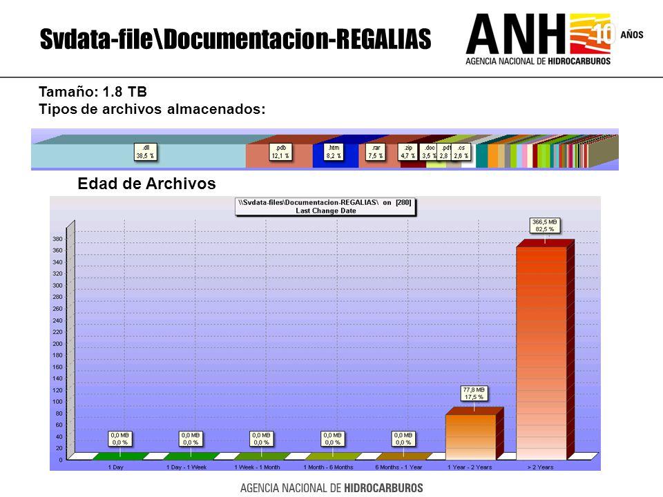 Svdata-file\Documentacion-REGALIAS