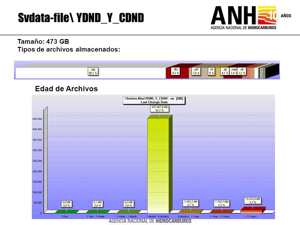 Svdata-file\ YDND_Y_CDND