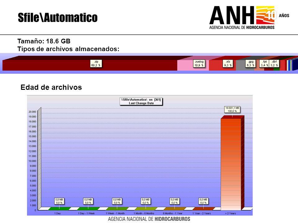 Sfile\Automatico Edad de archivos Tamaño: 18.6 GB