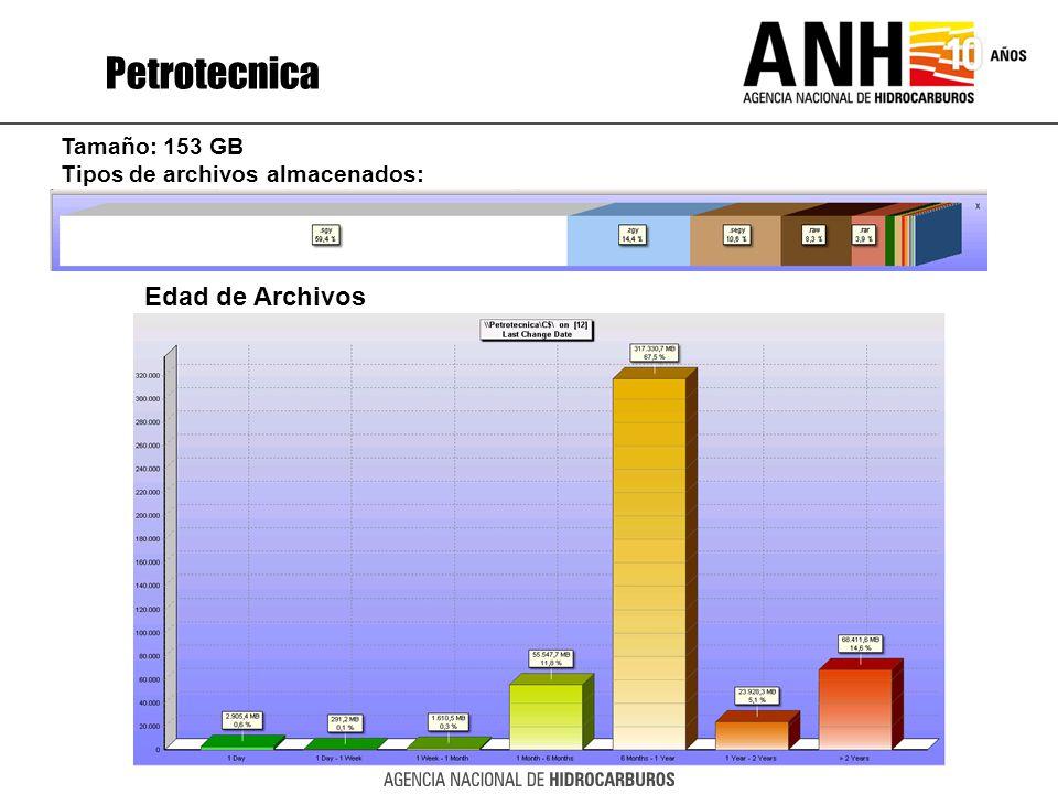 Petrotecnica Edad de Archivos Tamaño: 153 GB