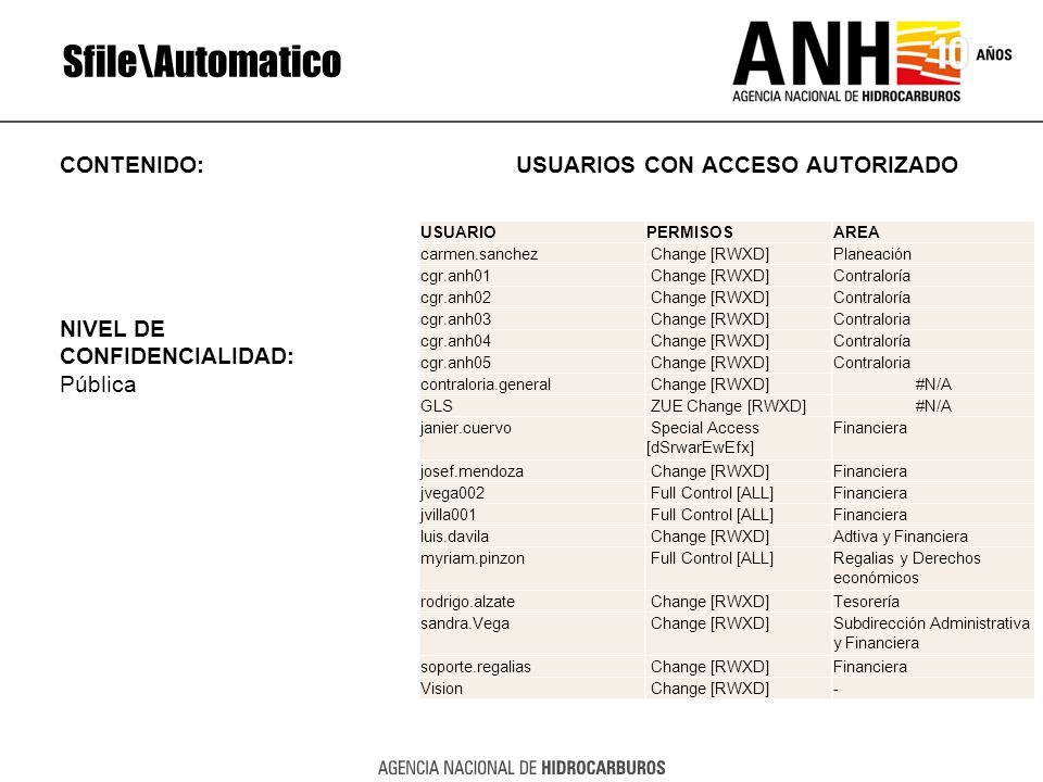 Sfile\Automatico CONTENIDO: USUARIOS CON ACCESO AUTORIZADO NIVEL DE