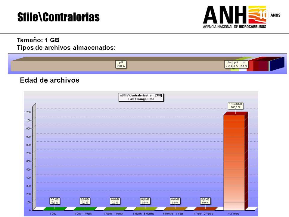 Sfile\Contralorias Edad de archivos Tamaño: 1 GB