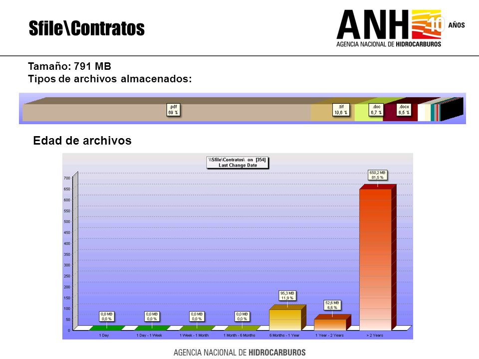Sfile\Contratos Edad de archivos Tamaño: 791 MB