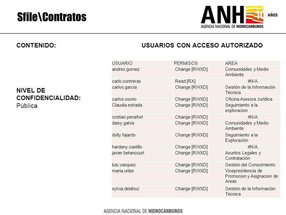 Sfile\Contratos CONTENIDO: USUARIOS CON ACCESO AUTORIZADO NIVEL DE