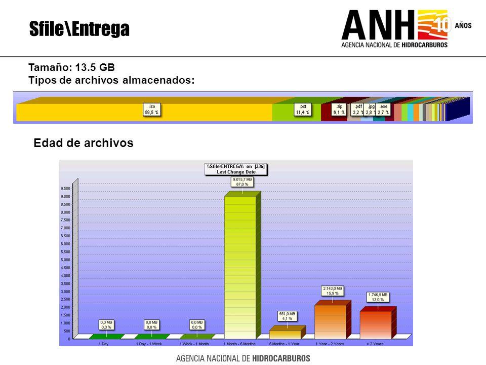 Sfile\Entrega Edad de archivos Tamaño: 13.5 GB