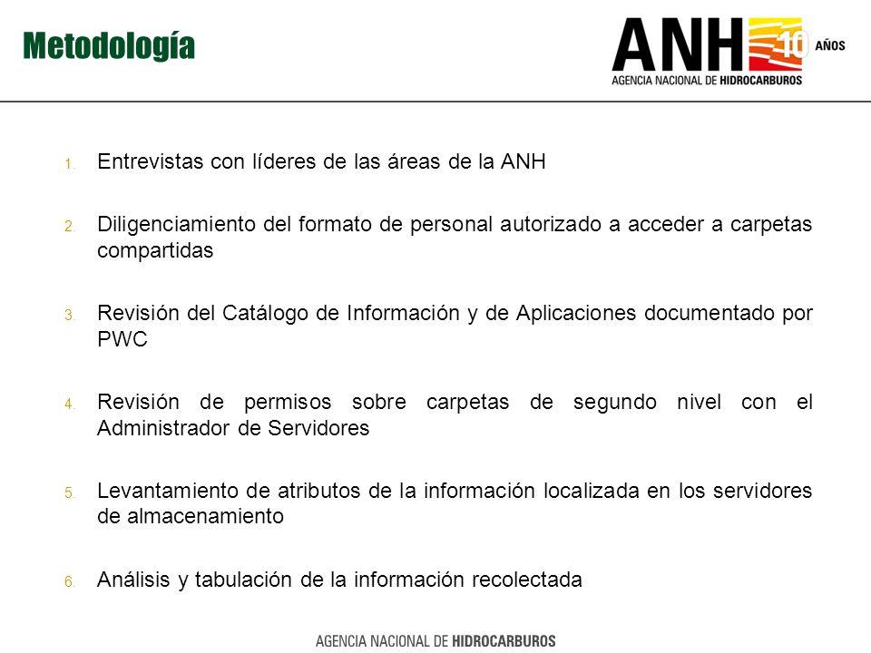 Metodología Entrevistas con líderes de las áreas de la ANH