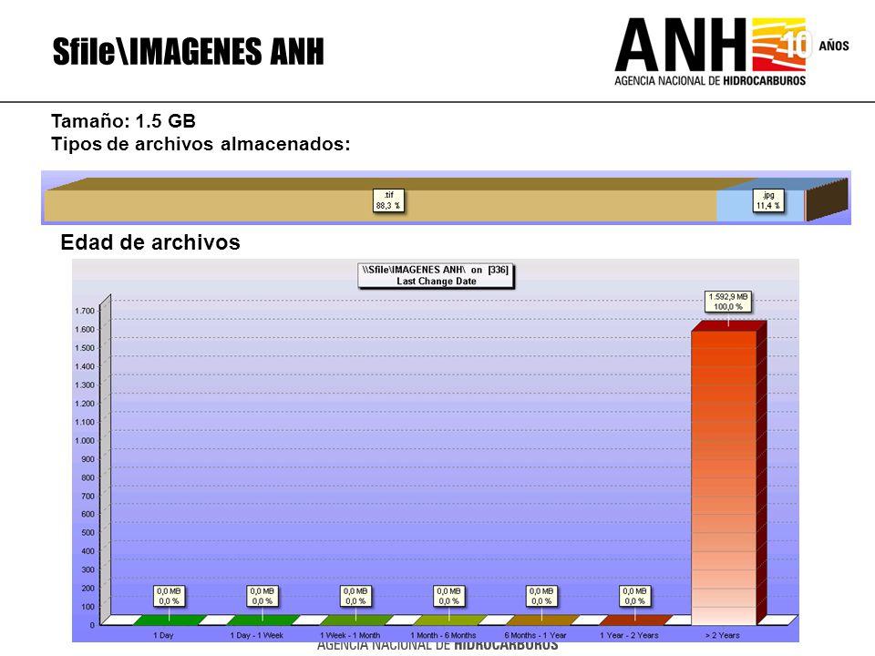 Sfile\IMAGENES ANH Edad de archivos Tamaño: 1.5 GB