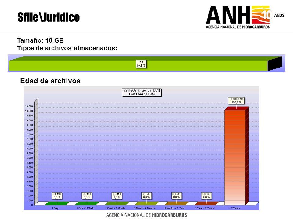 Sfile\Juridico Edad de archivos Tamaño: 10 GB