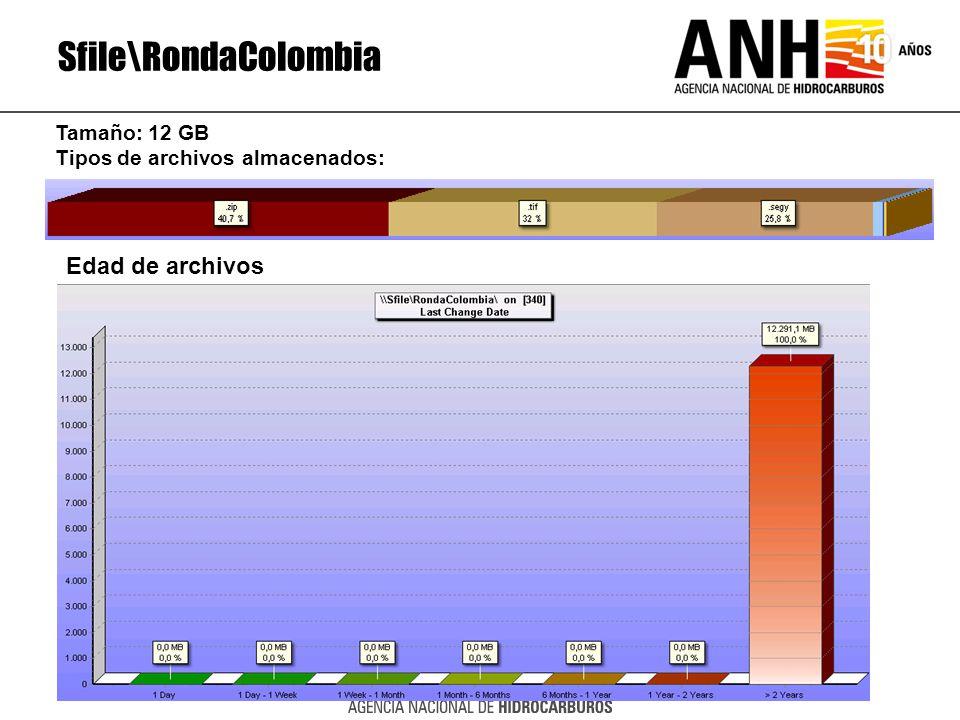 Sfile\RondaColombia Edad de archivos Tamaño: 12 GB