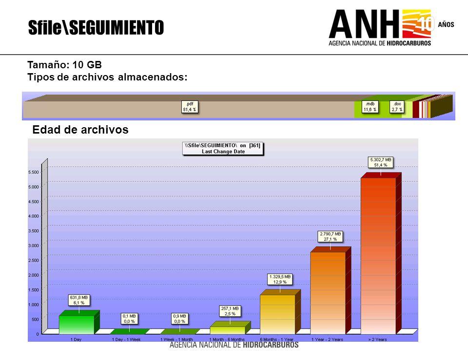 Sfile\SEGUIMIENTO Edad de archivos Tamaño: 10 GB