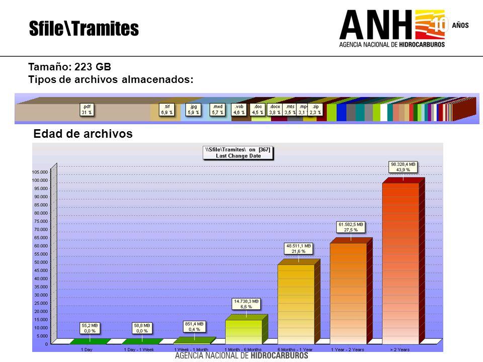 Sfile\Tramites Edad de archivos Tamaño: 223 GB