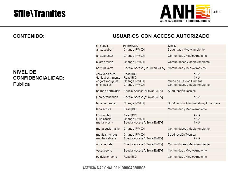 Sfile\Tramites CONTENIDO: USUARIOS CON ACCESO AUTORIZADO NIVEL DE