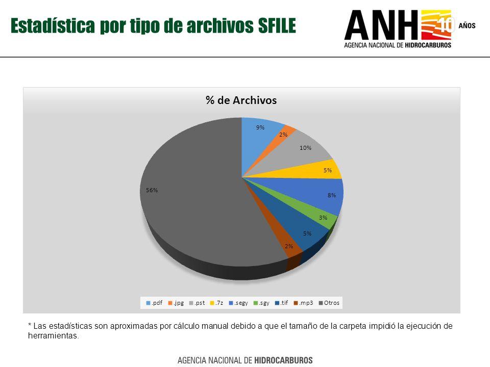 Estadística por tipo de archivos SFILE