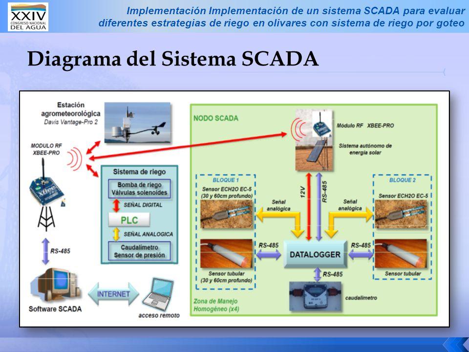 Diagrama del Sistema SCADA