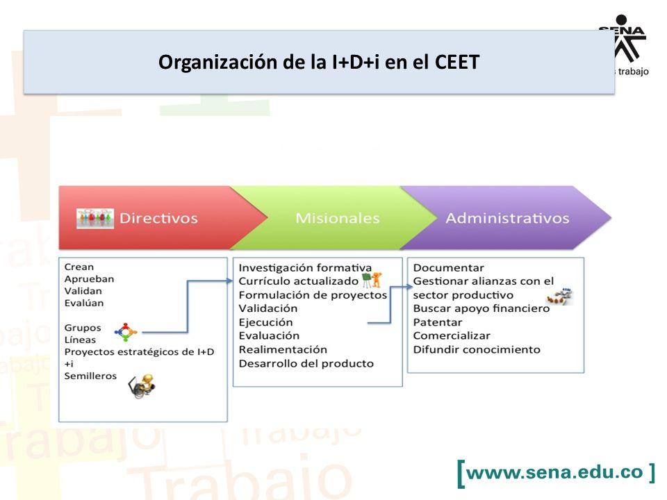 Organización de la I+D+i en el CEET