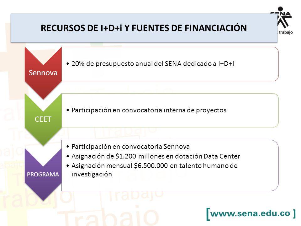 RECURSOS DE I+D+i Y FUENTES DE FINANCIACIÓN