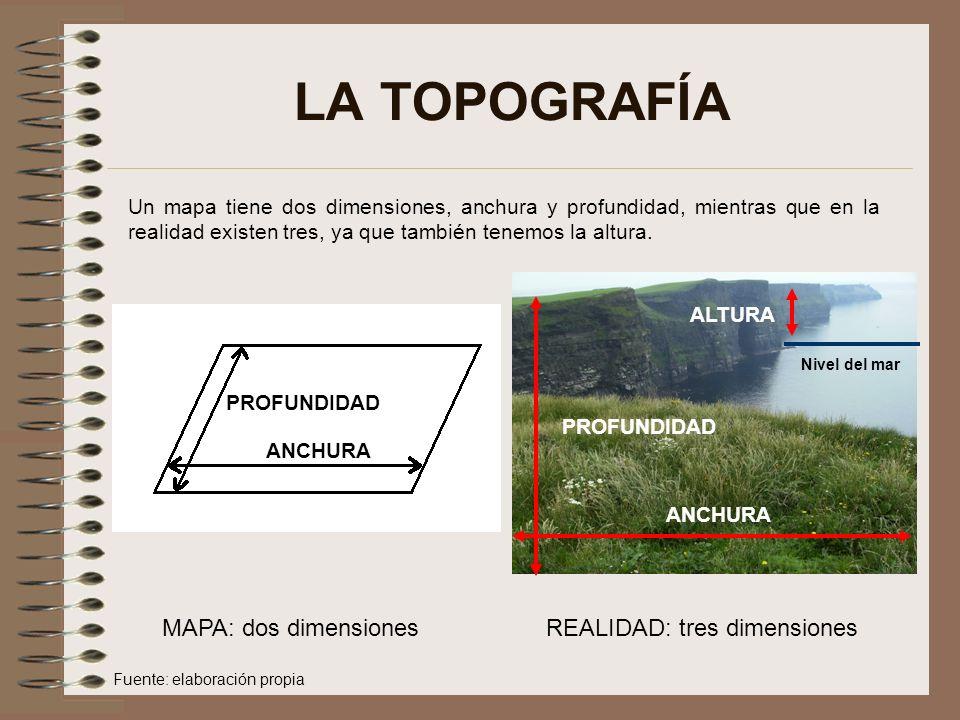 LA TOPOGRAFÍA MAPA: dos dimensiones REALIDAD: tres dimensiones