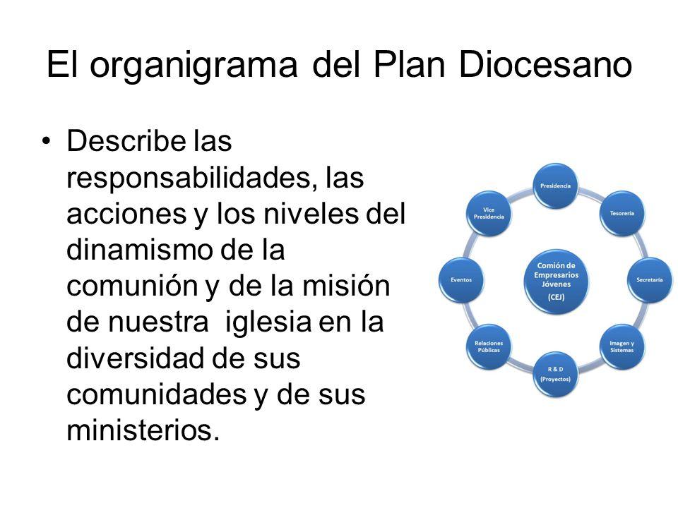 El organigrama del Plan Diocesano