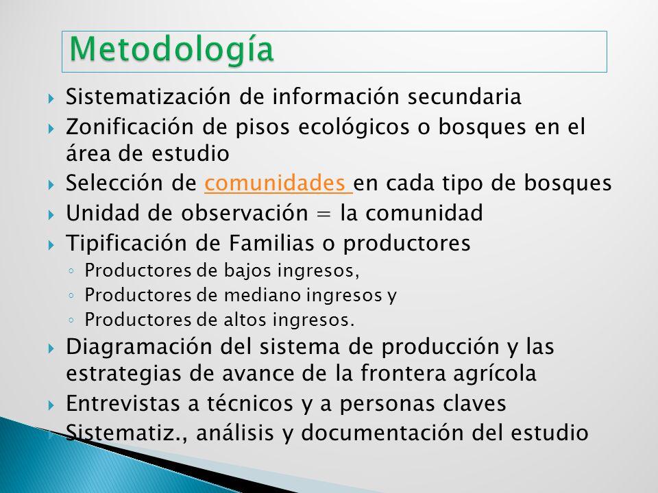 Metodología Sistematización de información secundaria