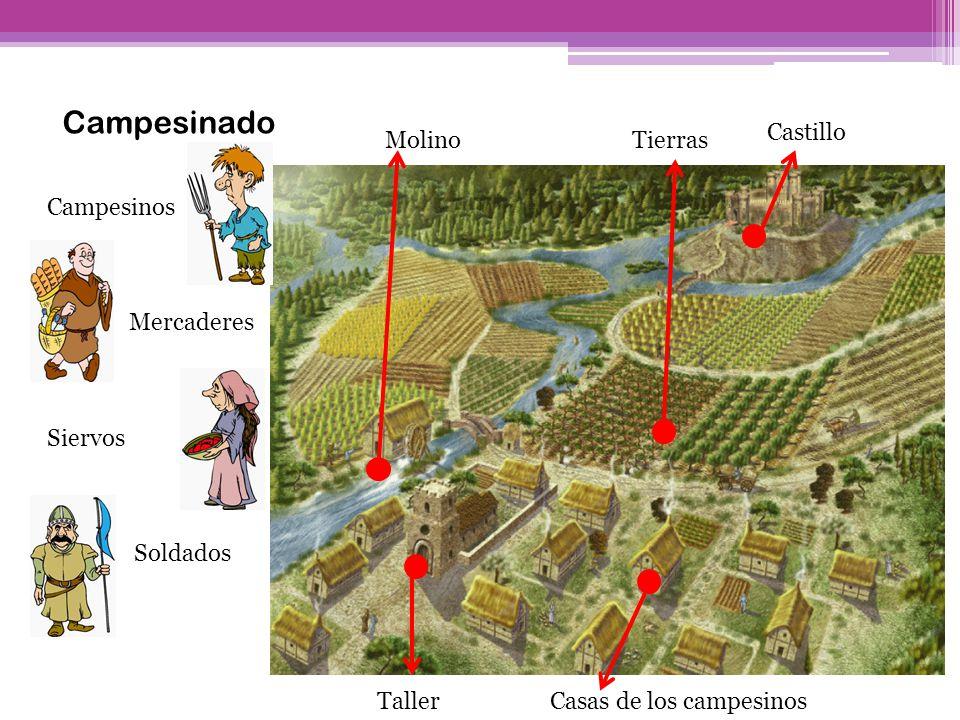 Campesinado Castillo Molino Tierras Campesinos Mercaderes Siervos