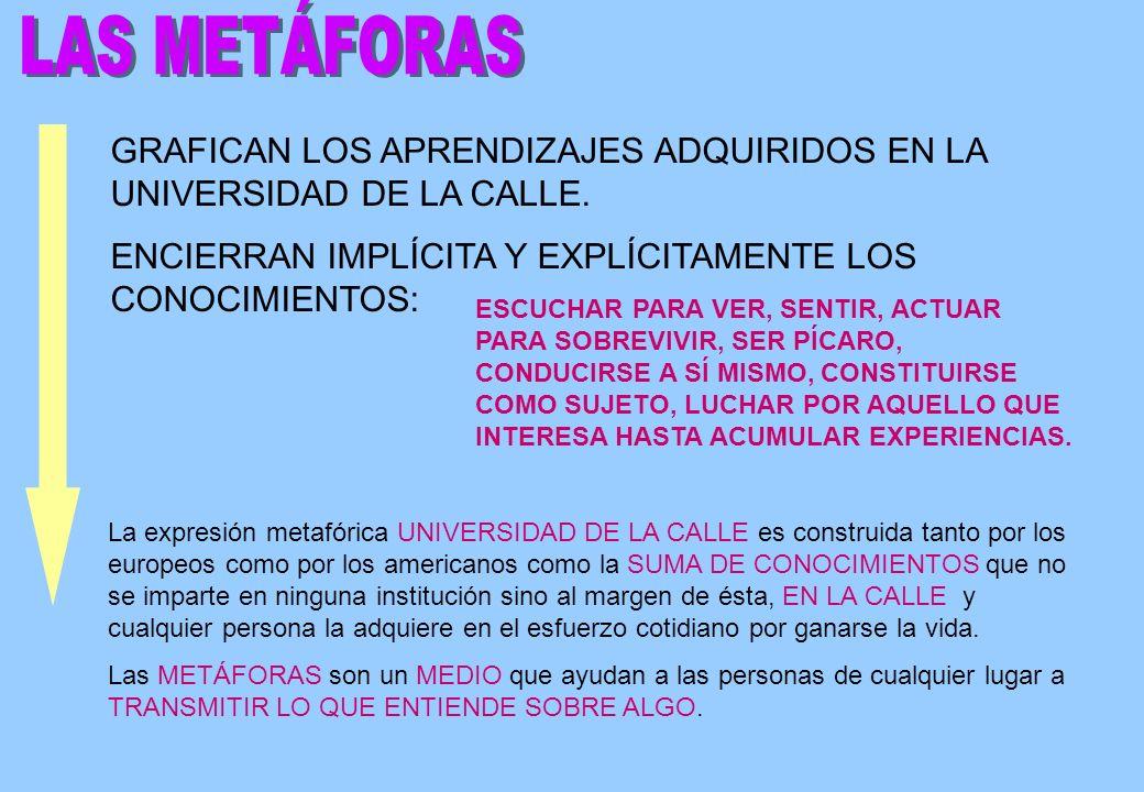 LAS METÁFORAS GRAFICAN LOS APRENDIZAJES ADQUIRIDOS EN LA UNIVERSIDAD DE LA CALLE. ENCIERRAN IMPLÍCITA Y EXPLÍCITAMENTE LOS CONOCIMIENTOS: