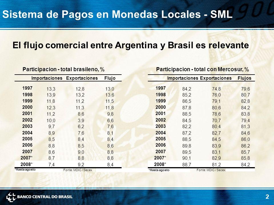 Sistema de Pagos en Monedas Locales - SML