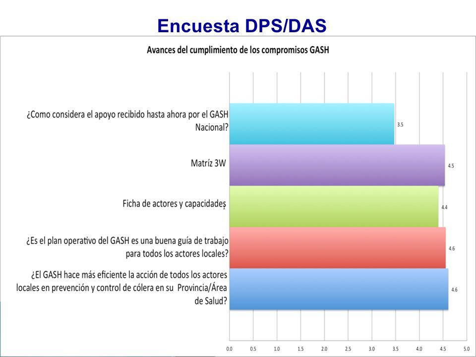 Encuesta DPS/DAS