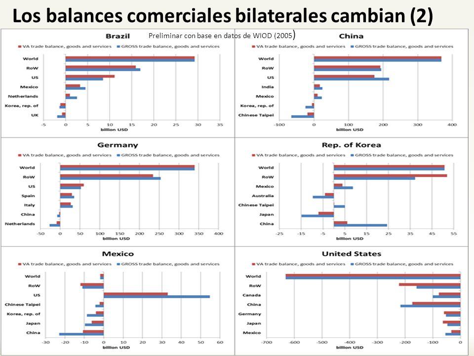 Los balances comerciales bilaterales cambian (2)
