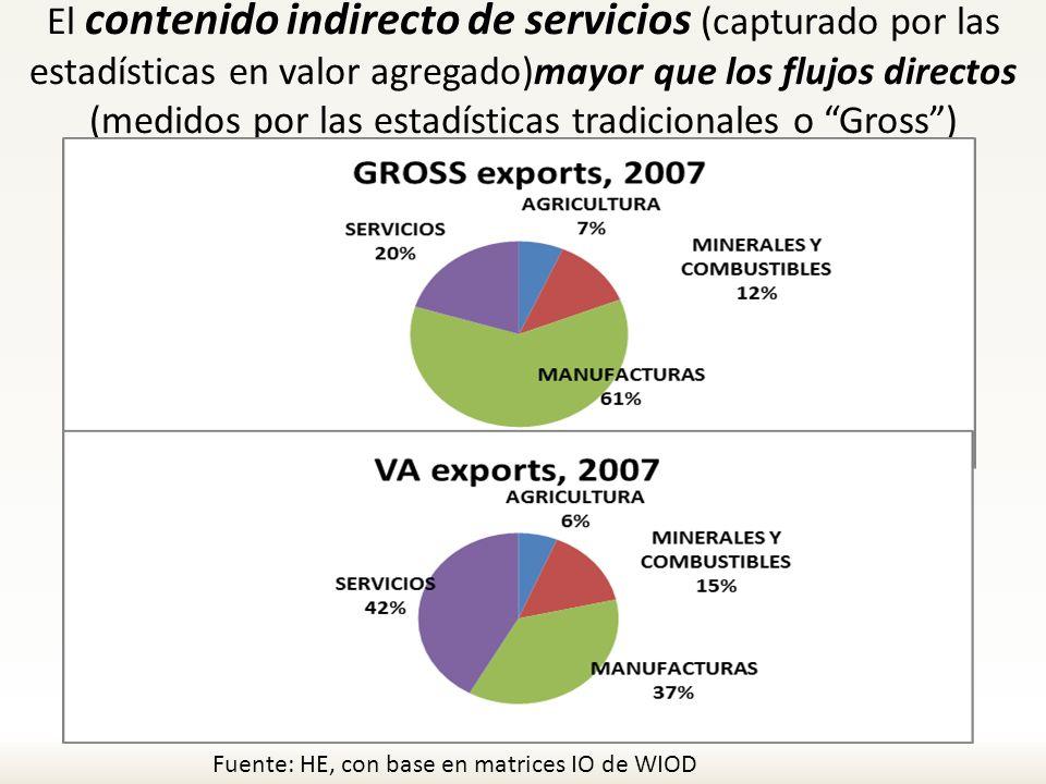 El contenido indirecto de servicios (capturado por las estadísticas en valor agregado)mayor que los flujos directos (medidos por las estadísticas tradicionales o Gross )