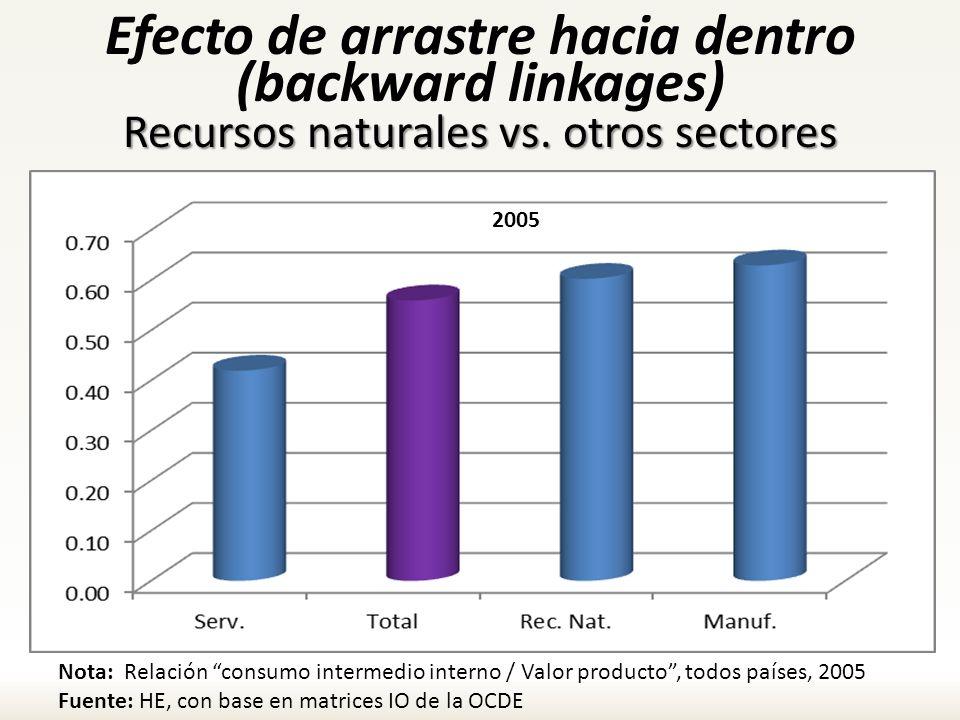 Efecto de arrastre hacia dentro (backward linkages) Recursos naturales vs. otros sectores
