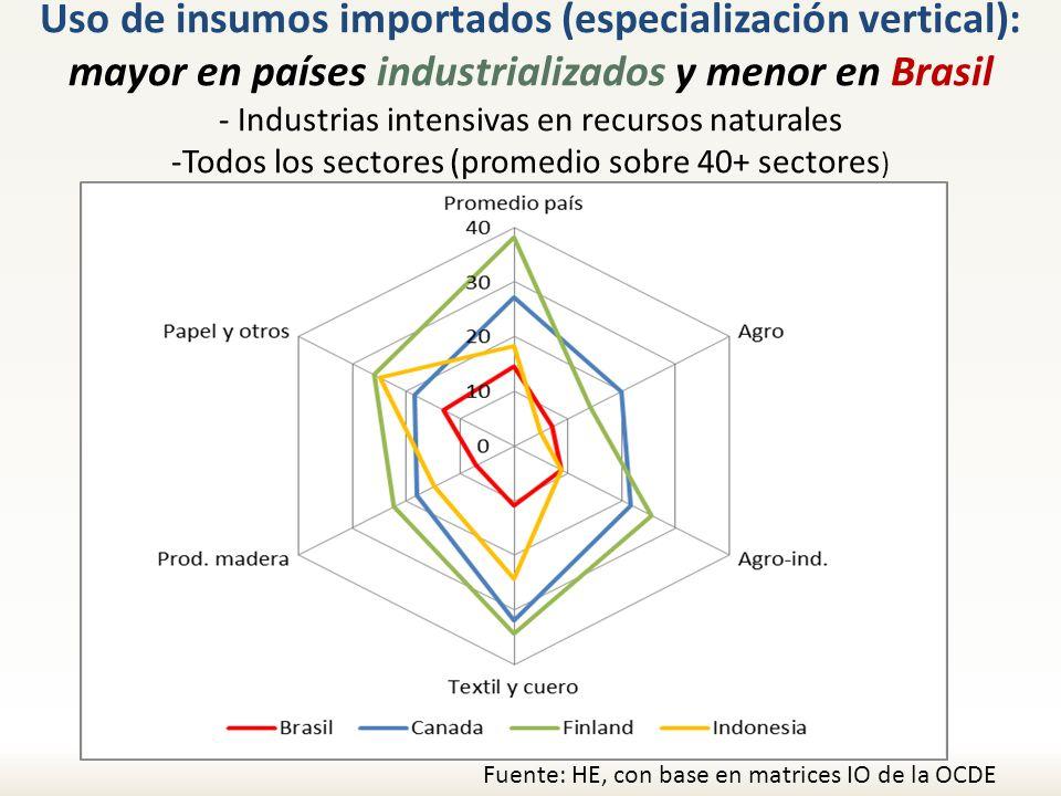 Uso de insumos importados (especialización vertical): mayor en países industrializados y menor en Brasil - Industrias intensivas en recursos naturales -Todos los sectores (promedio sobre 40+ sectores)