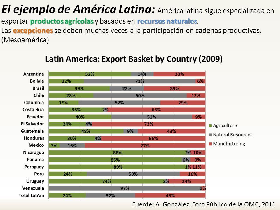 El ejemplo de América Latina: América latina sigue especializada en