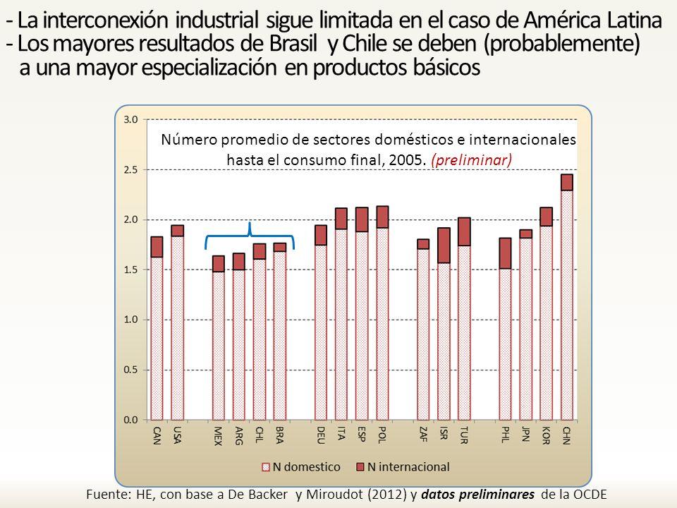 - La interconexión industrial sigue limitada en el caso de América Latina - Los mayores resultados de Brasil y Chile se deben (probablemente) a una mayor especialización en productos básicos