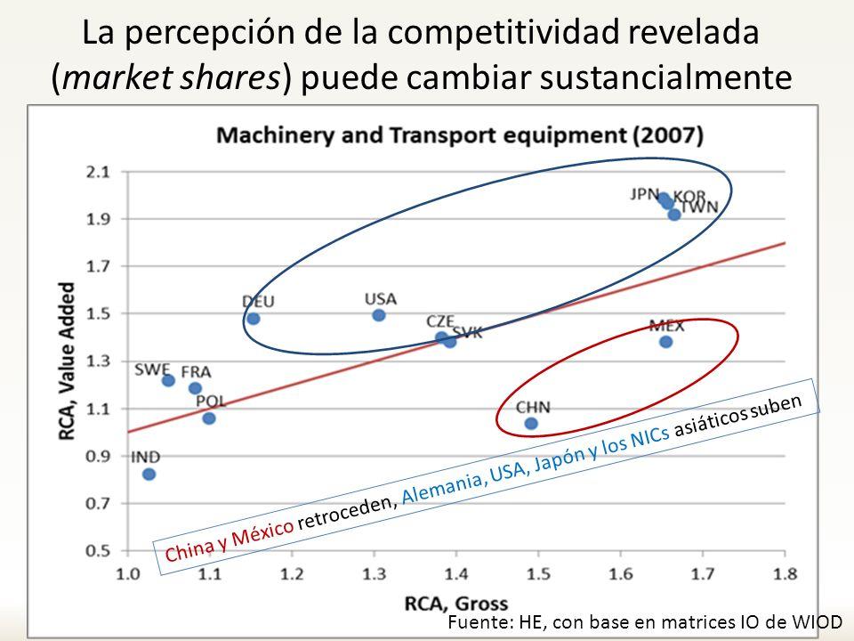La percepción de la competitividad revelada (market shares) puede cambiar sustancialmente