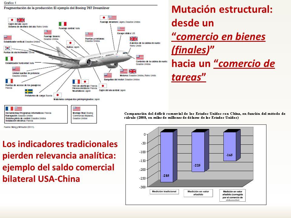 Mutación estructural: desde un comercio en bienes (finales)