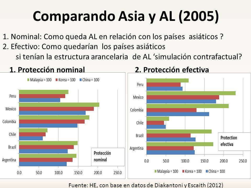 Comparando Asia y AL (2005) 1. Nominal: Como queda AL en relación con los países asiáticos 2. Efectivo: Como quedarían los países asiáticos.