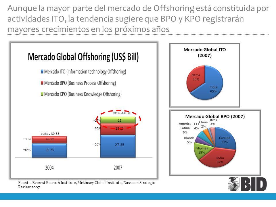 Aunque la mayor parte del mercado de Offshoring está constituida por actividades ITO, la tendencia sugiere que BPO y KPO registrarán mayores crecimientos en los próximos años
