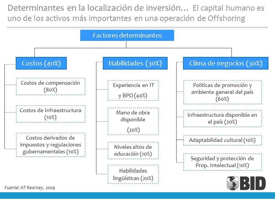 Determinantes en la localización de inversión… El capital humano es uno de los activos más importantes en una operación de Offshoring
