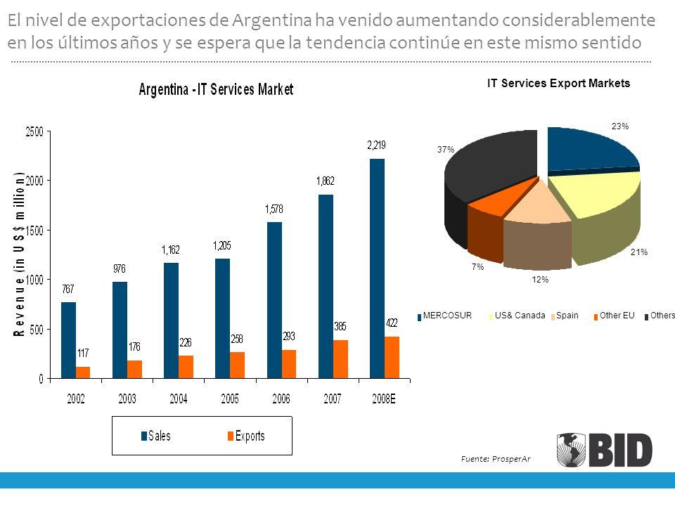 El nivel de exportaciones de Argentina ha venido aumentando considerablemente en los últimos años y se espera que la tendencia continúe en este mismo sentido