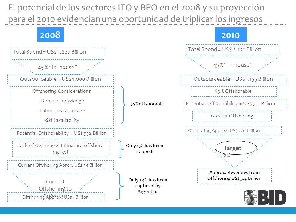 El potencial de los sectores ITO y BPO en el 2008 y su proyección