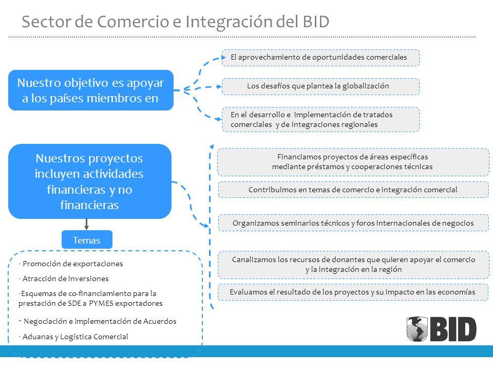 Sector de Comercio e Integración del BID