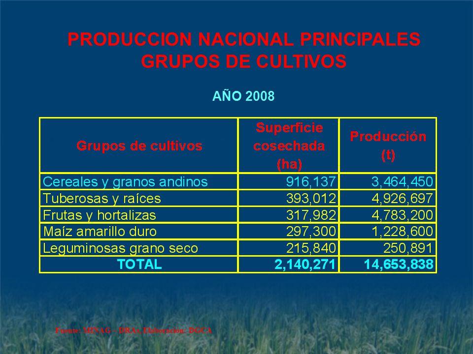 PRODUCCION NACIONAL PRINCIPALES