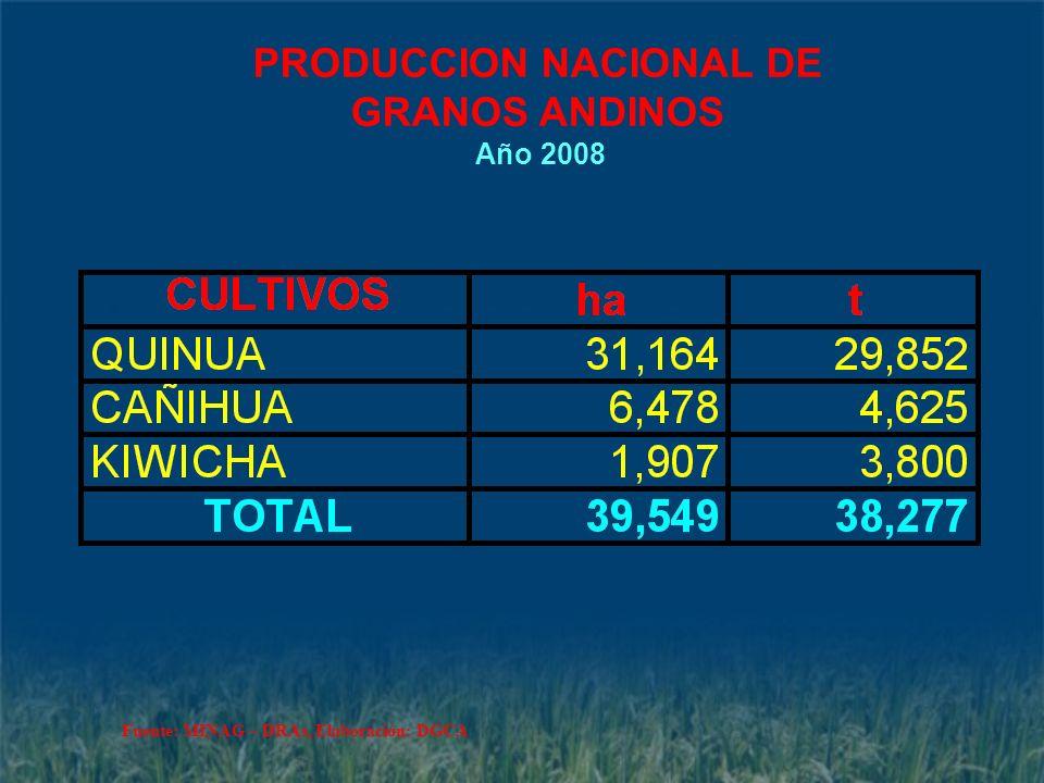 PRODUCCION NACIONAL DE