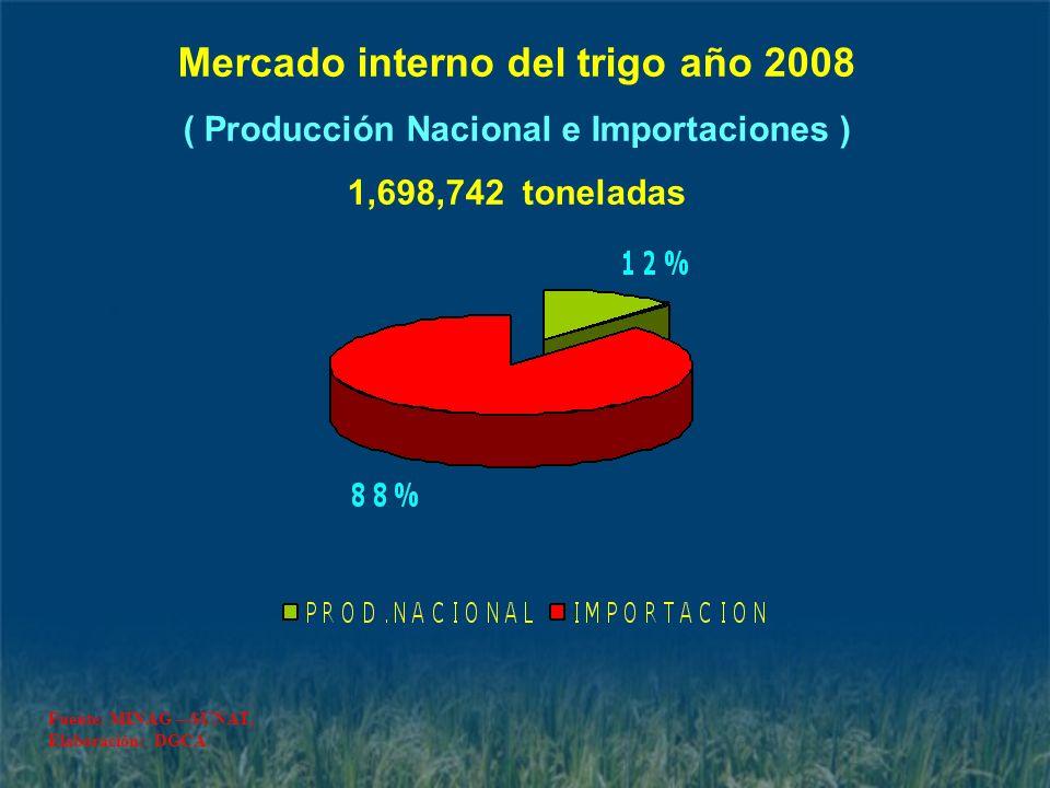 Mercado interno del trigo año 2008