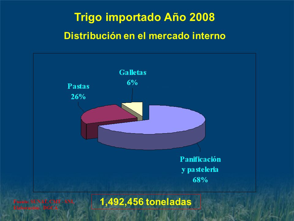 Distribución en el mercado interno
