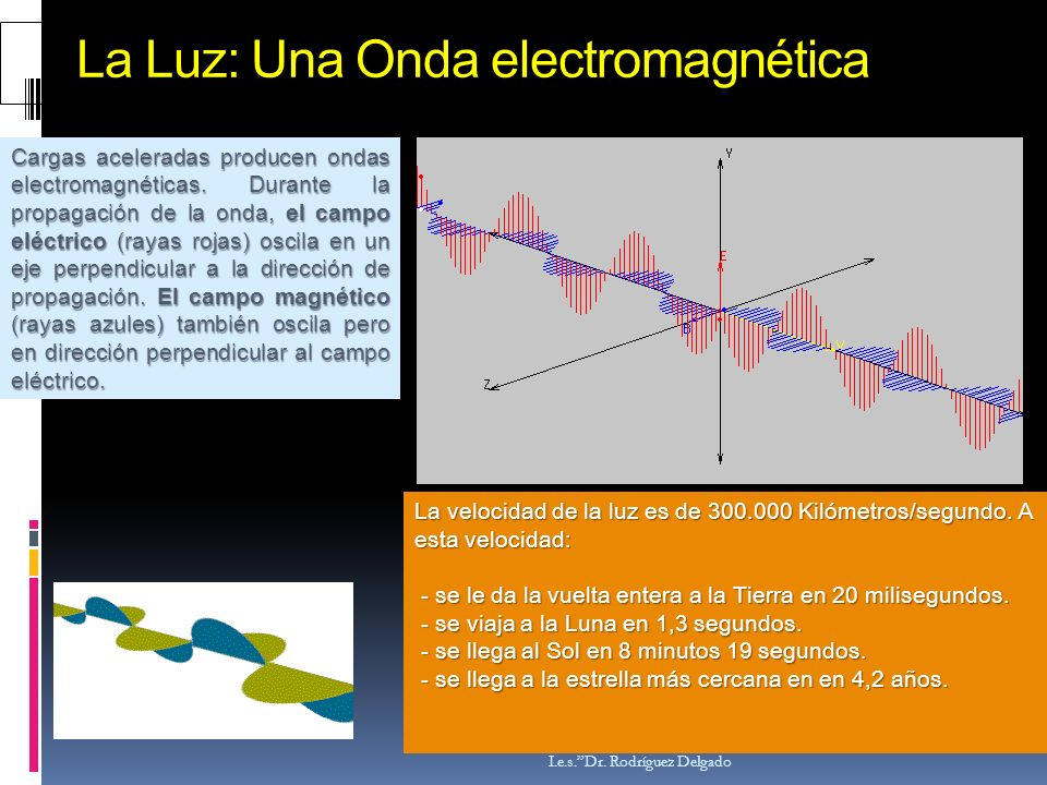 La Luz: Una Onda electromagnética
