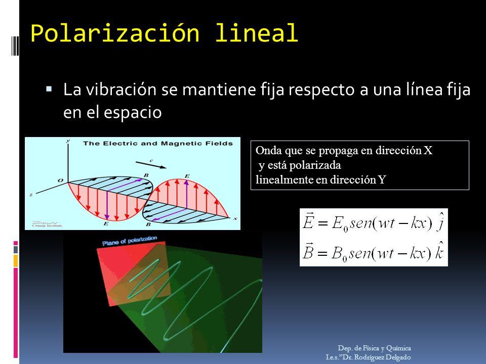 Polarización lineal La vibración se mantiene fija respecto a una línea fija en el espacio. Onda que se propaga en dirección X.