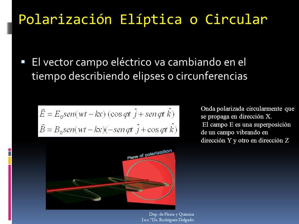 Polarización Elíptica o Circular